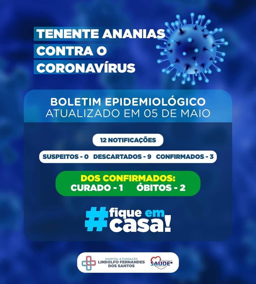 Boletim Epidemiológico, Atualizado em 05 de maio.