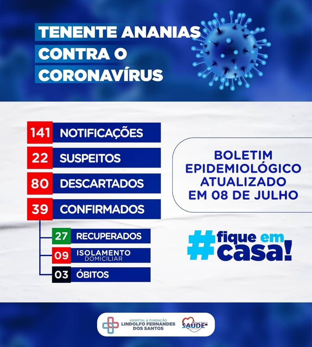 Boletim Epidemiológico, atualizado em 08 de julho de 2020