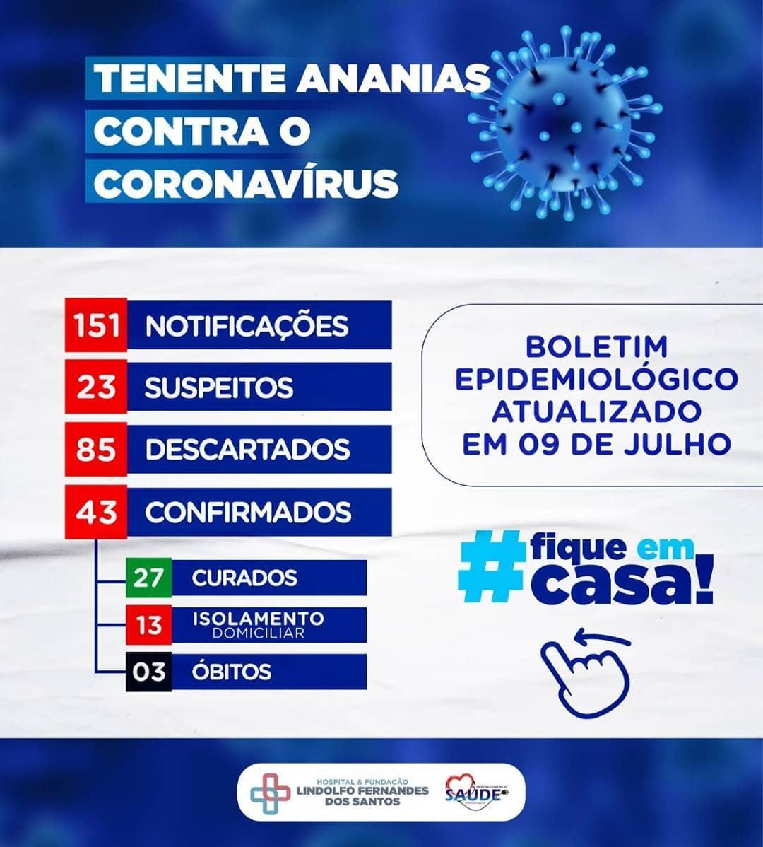 Boletim Epidemiológico, atualizado em 09 de julho de 2020